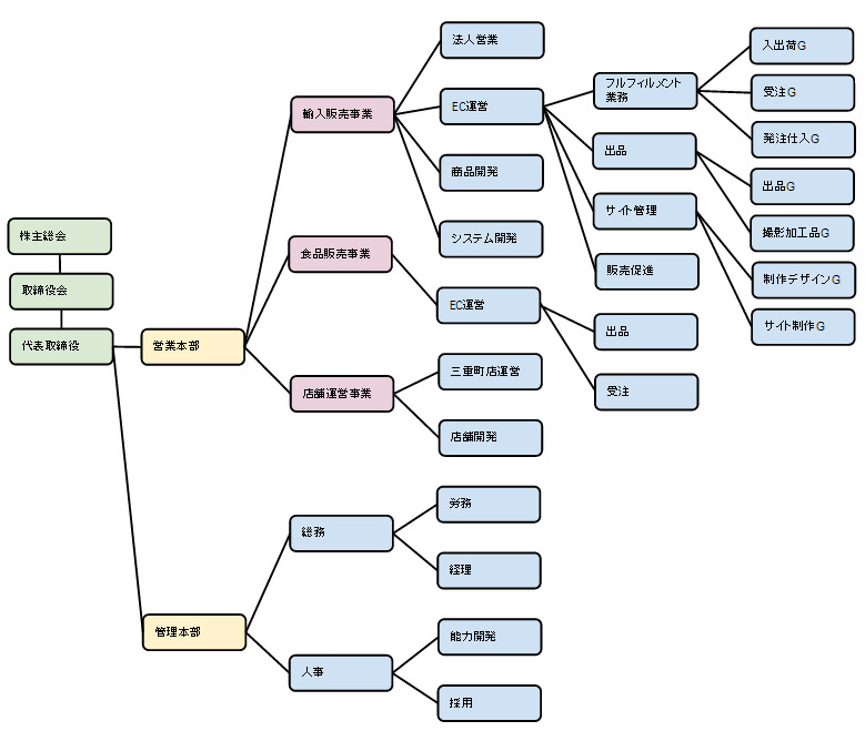 デジスト組織図
